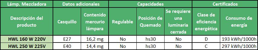 Datos adicionales, capacidades y certificados de las lámparas mezcladoras - Ingemar