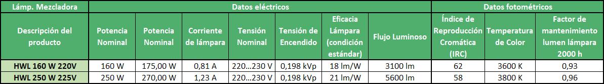 Datos eléctricos y fotométricos de las lámparas mezcladoras - Ingemar