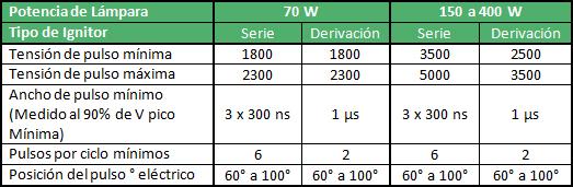 Tipo de ignitores según la potencia de la lámpara - Ingemar