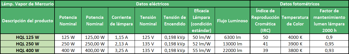 Datos eléctricos y fotométricos de las lámparas de vapor de mercurio - Ingemar