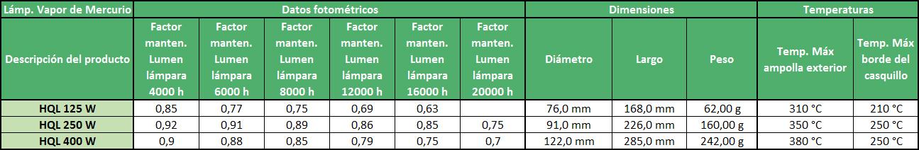 Datos fotométricos, dimensiones y temperaturas de las lámparas de vapor de mercurio - Ingemar