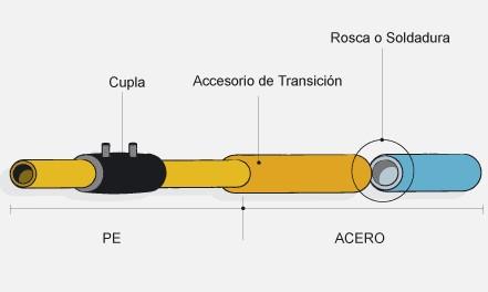 Transicion Pead-Acero